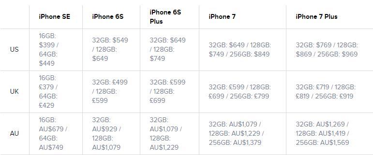 Iphone se vs iphone 7 specs